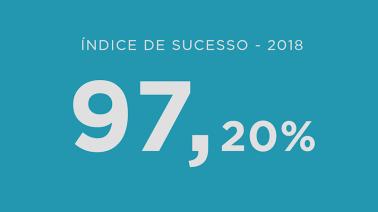 Índice de sucesso de 97,20% em 2018